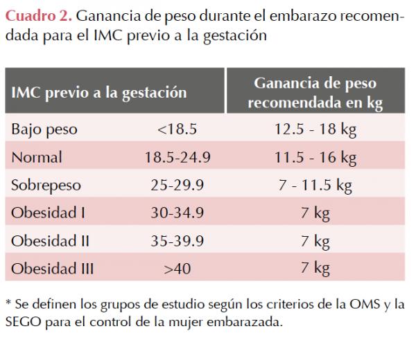 estudio en IMar sobre el peso en el embarazo